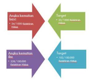 perbandingan pencapaian dengan target